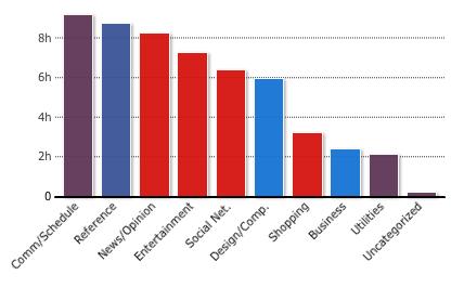 Erhardt's General Categories Graph (RescueTime)