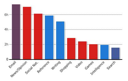 Erhardt's Detailed Categories Graph (RescueTime)